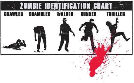 tipos-de-zombies